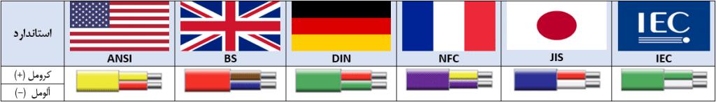 استاندارد رنگ های مختلف سیمهای مثبت و منفی ترموکوپل نوع k