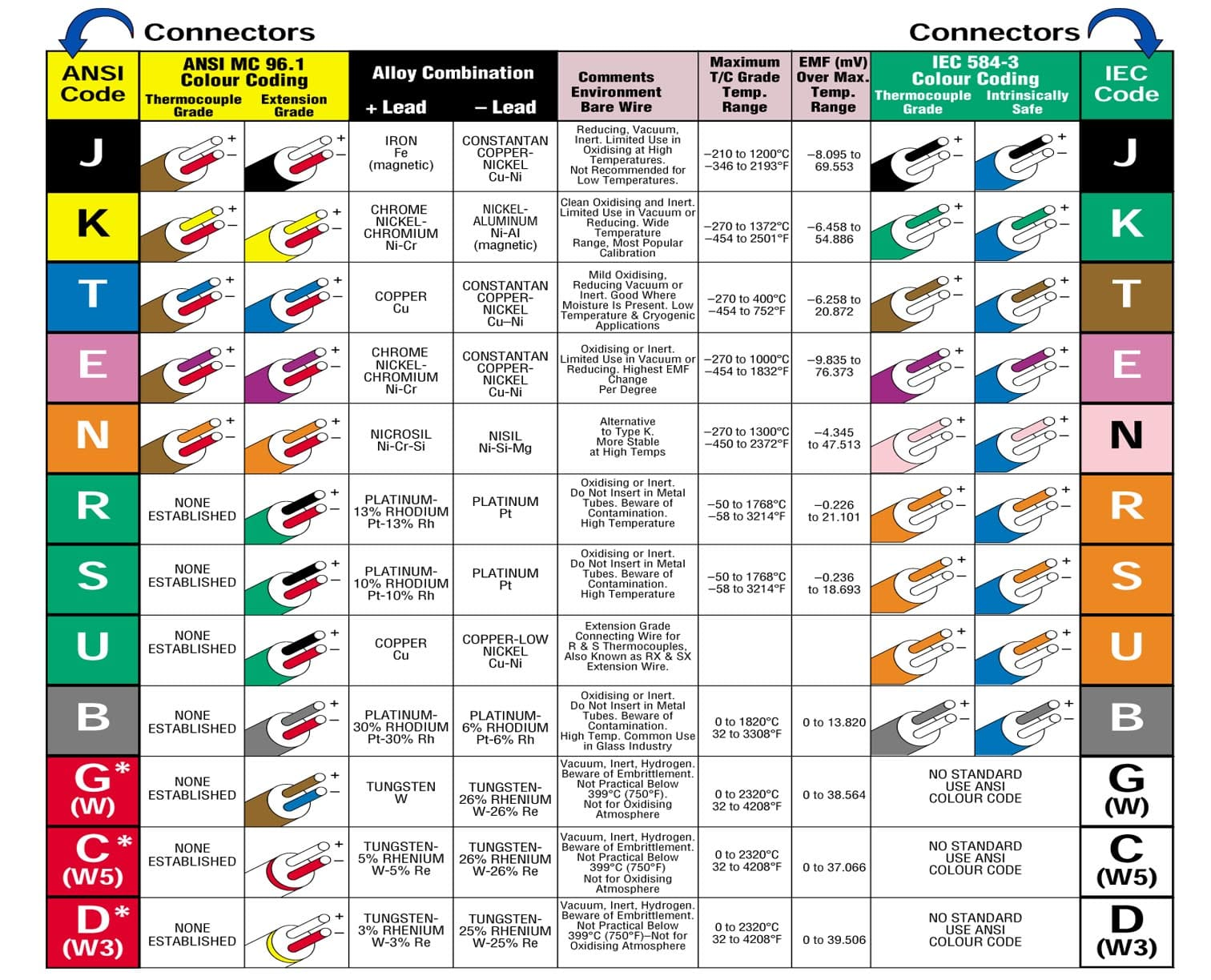 جدول رنج حرارتی و رنگ ترموکوپل ها