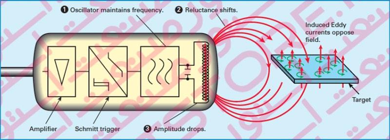 ساختار سنسورهای خازنی