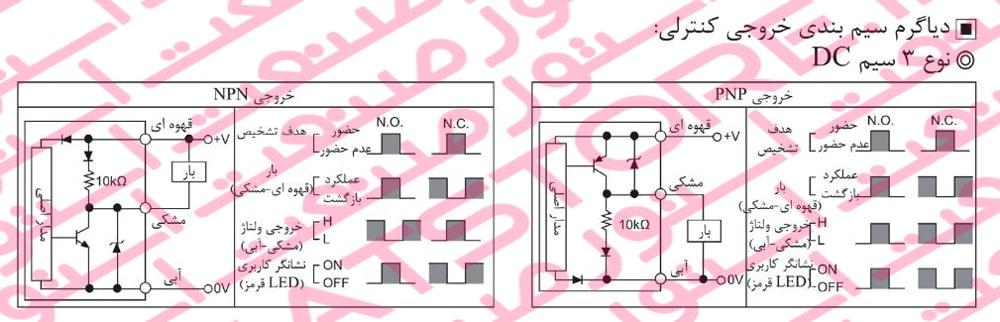 سنسور القایی نوع DC سه سیم سری PS-PSN