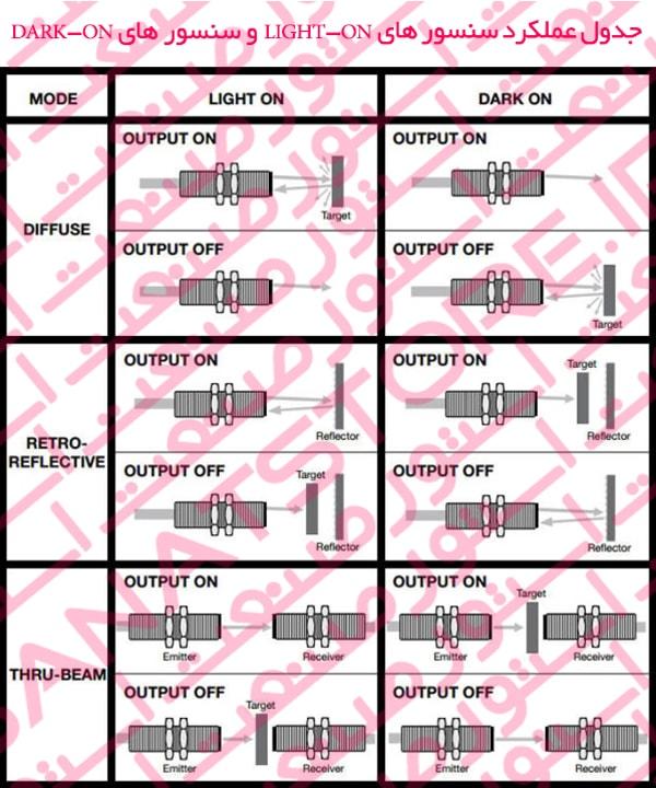 جدول عملکرد سنسور های DARK-ON و سنسور های LIGHT-ON