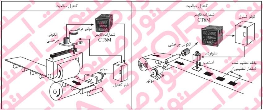 کاربرد کانتر یا شمارنده دیجیتال در کنترل موقعیت در خطوط تولید
