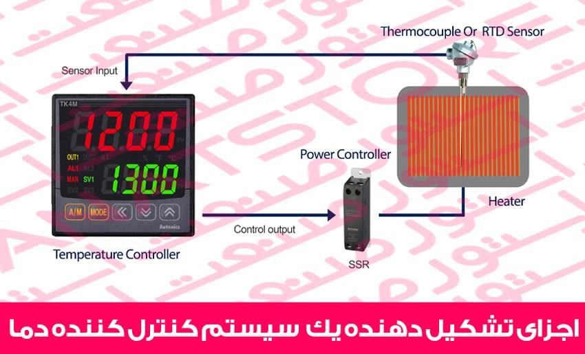 اجزای تشکیل دهنده یک سیستم کنترل کننده دما