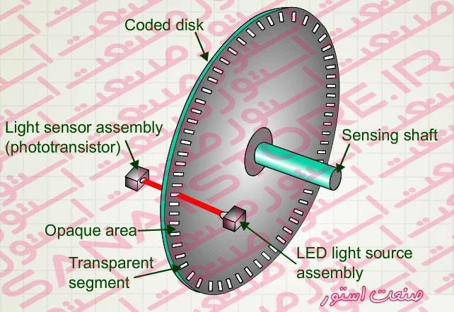 اجزای تشکیل دهنده روتاری اینکودر Rotary Encoder