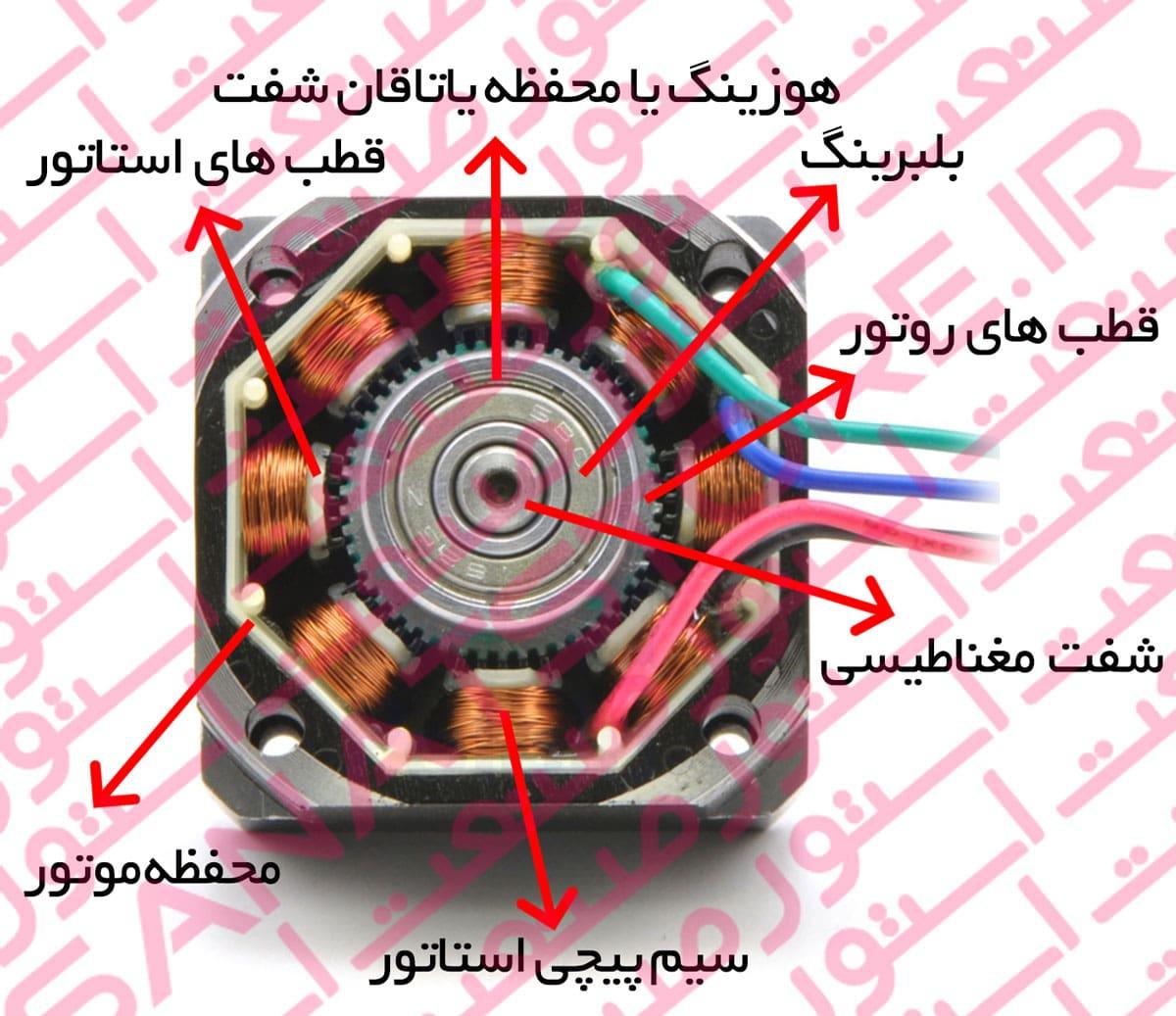 اجزا تشکیل دهنده استپ موتور